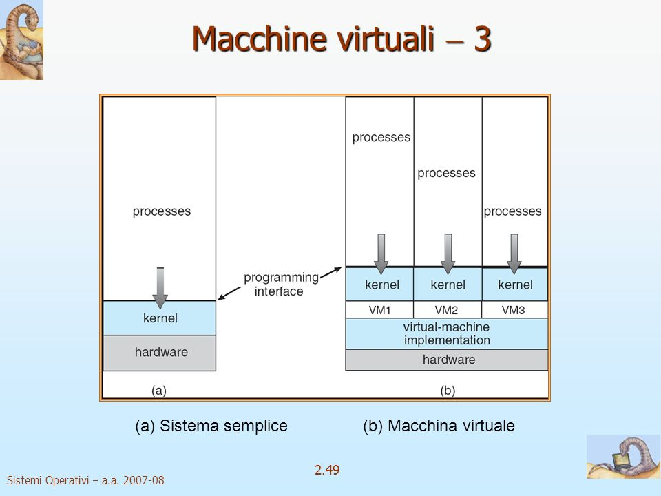 2.49 Sistemi Operativi a.a. 2007-08 (a) Sistema semplice (b) Macchina virtuale Non-virtual Machine Virtual Machine Macchine virtuali 3