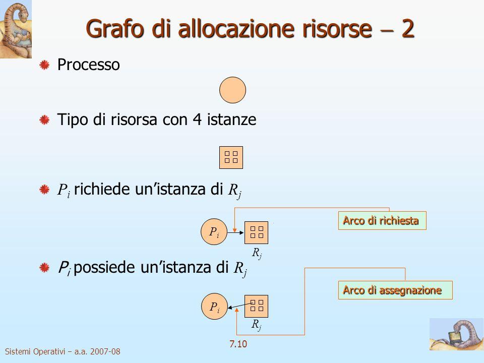 Sistemi Operativi a.a. 2007-08 7.10 Processo Tipo di risorsa con 4 istanze P i richiede unistanza di R j P i possiede unistanza di R j PiPi RjRj PiPi