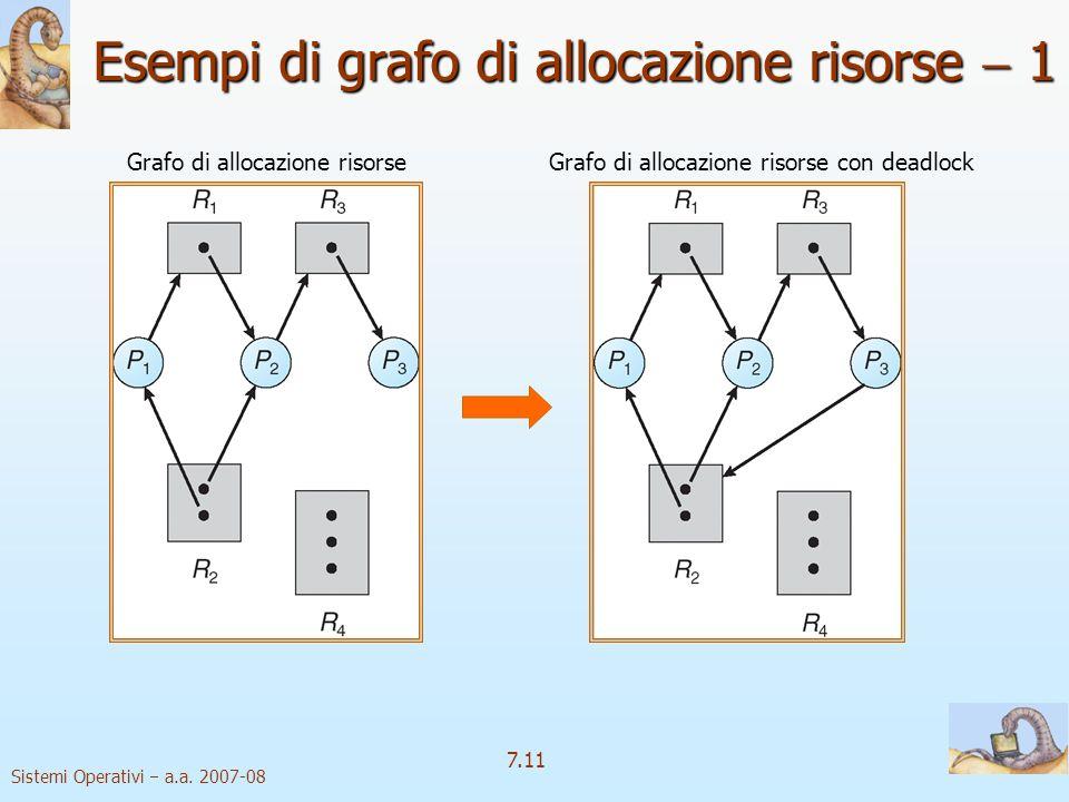 Sistemi Operativi a.a. 2007-08 7.11 Esempi di grafo di allocazione risorse 1 Grafo di allocazione risorseGrafo di allocazione risorse con deadlock