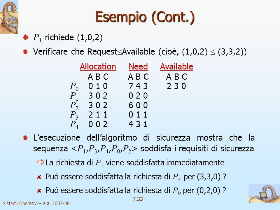 Sistemi Operativi a.a. 2007-08 7.33 P 1 richiede (1,0,2) Verificare che Request Available (cioè, (1,0,2) (3,3,2)) AllocationNeedAvailable A B CA B CA