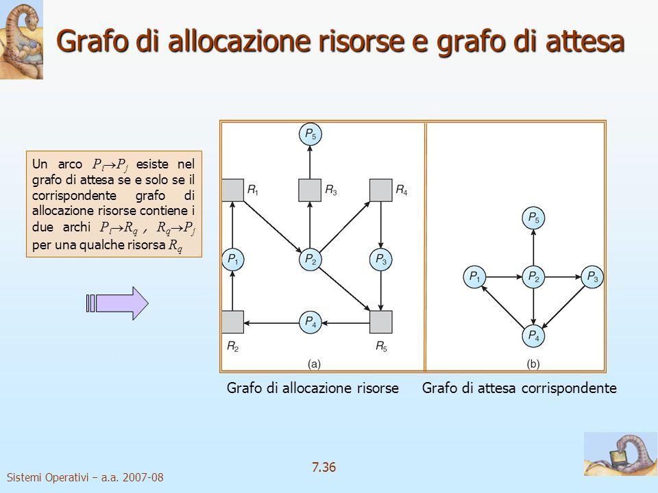Sistemi Operativi a.a. 2007-08 7.36 Grafo di allocazione risorse e grafo di attesa Grafo di allocazione risorseGrafo di attesa corrispondente Un arco