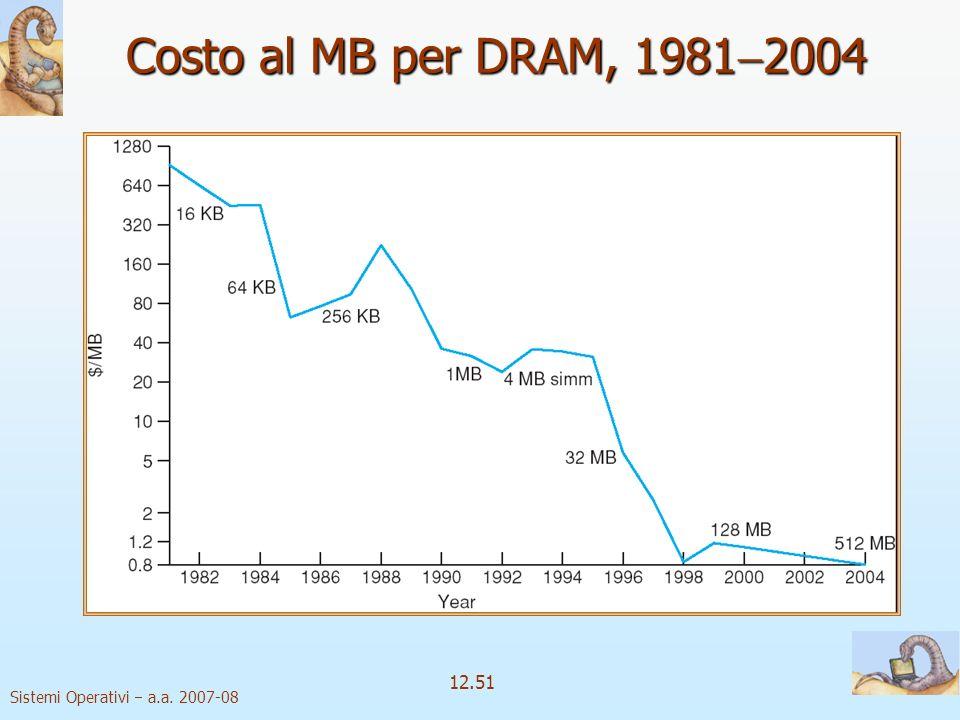 Sistemi Operativi a.a. 2007-08 12.51 Costo al MB per DRAM, 1981 2004