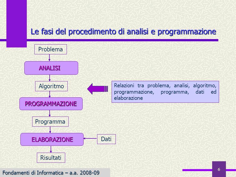 Fondamenti di Informatica I a.a. 2007-08 6 Le fasi del procedimento di analisi e programmazione Risultati Problema ANALISI ELABORAZIONE ELABORAZIONE D