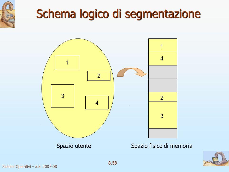 Sistemi Operativi a.a. 2007-08 8.58 Schema logico di segmentazione 1 3 2 4 1 4 2 3 Spazio utenteSpazio fisico di memoria