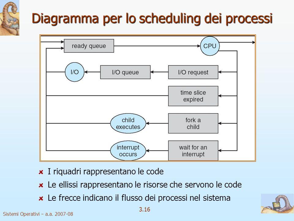 Sistemi Operativi a.a. 2007-08 3.16 Diagramma per lo scheduling dei processi I riquadri rappresentano le code Le ellissi rappresentano le risorse che