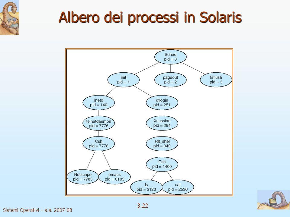 Sistemi Operativi a.a. 2007-08 3.22 Albero dei processi in Solaris