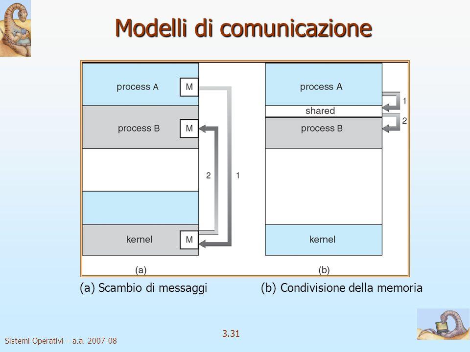 Sistemi Operativi a.a. 2007-08 3.31 Modelli di comunicazione (a) Scambio di messaggi (b) Condivisione della memoria