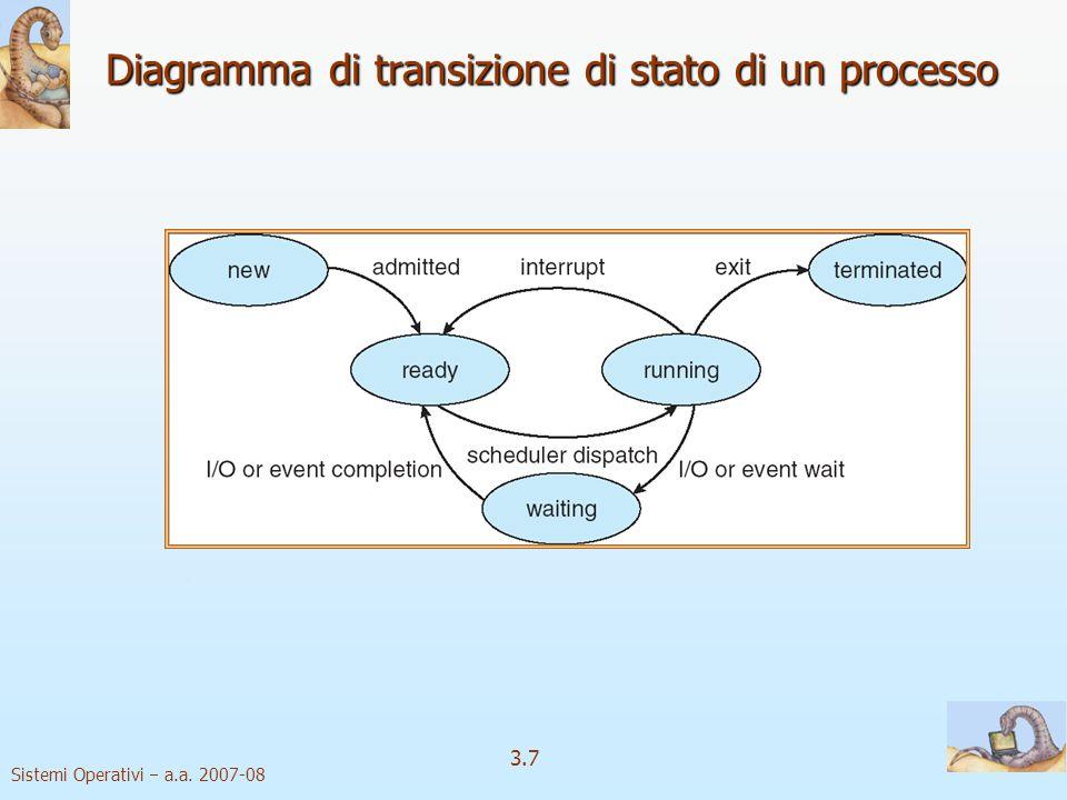 Sistemi Operativi a.a. 2007-08 3.7 Diagramma di transizione di stato di un processo