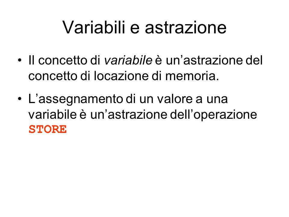 Variabili e astrazione Il concetto di variabile è unastrazione del concetto di locazione di memoria. Lassegnamento di un valore a una variabile è unas