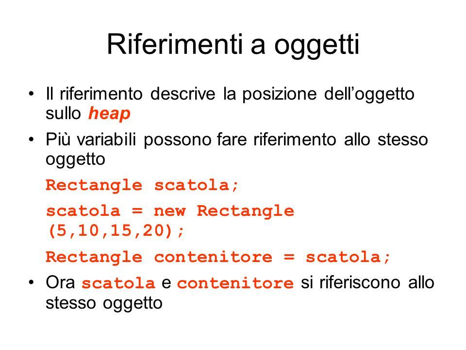 Riferimenti a oggetti Il riferimento descrive la posizione delloggetto sullo heap Più variabili possono fare riferimento allo stesso oggetto Rectangle