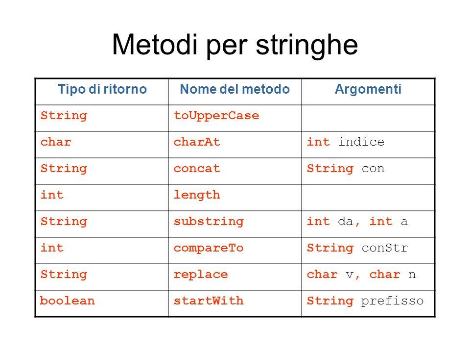 Metodi per stringhe Tipo di ritornoNome del metodoArgomenti StringtoUpperCase charcharAtint indice StringconcatString con intlength Stringsubstringint