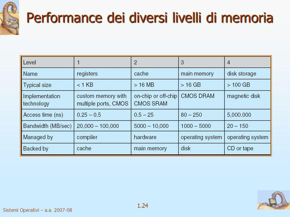 1.24 Sistemi Operativi a.a. 2007-08 Performance dei diversi livelli di memoria