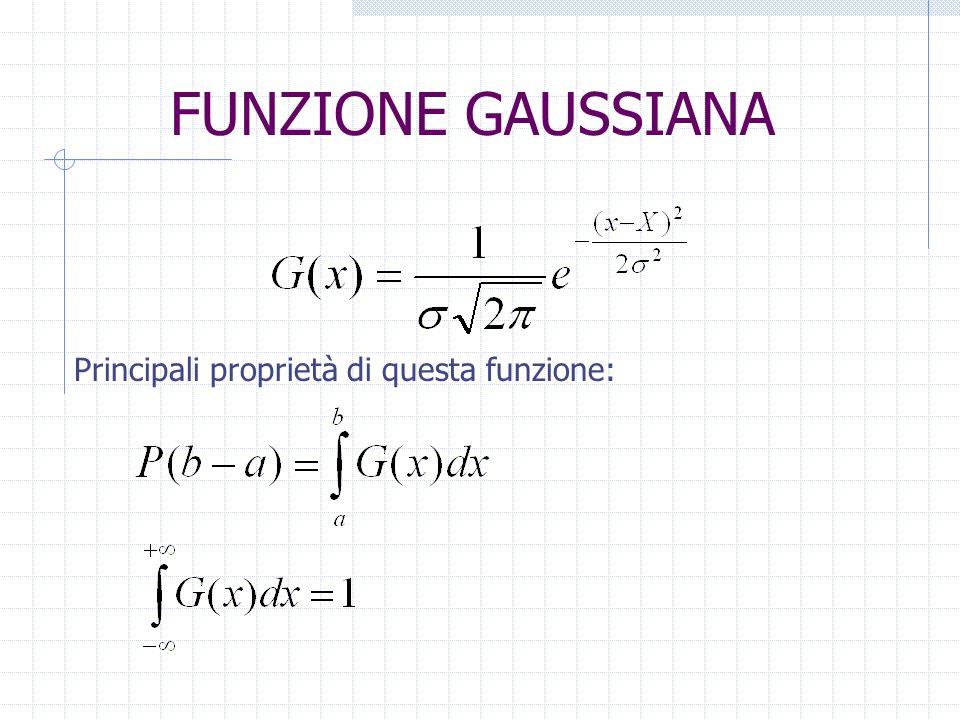 FUNZIONE GAUSSIANA Principali proprietà di questa funzione: