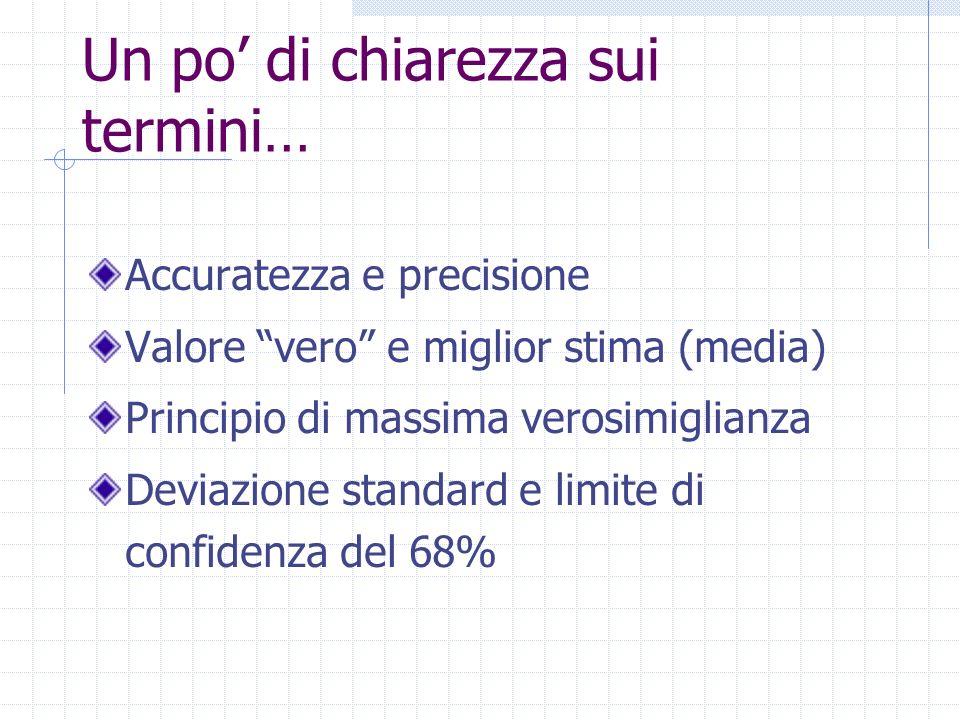 Un po di chiarezza sui termini… Accuratezza e precisione Valore vero e miglior stima (media) Principio di massima verosimiglianza Deviazione standard e limite di confidenza del 68%