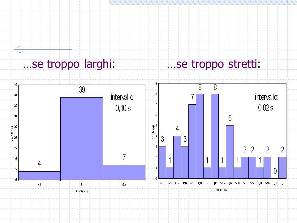 Come registrare e rappresentare i valori misurati Organizzare i numeri in ordine crescente Attribuire alle misure il corrispondente numero di occorrenze n k Calcolare la frazione F k = n k /N (dove N= numero totale di misure) Istogramma a intervalli