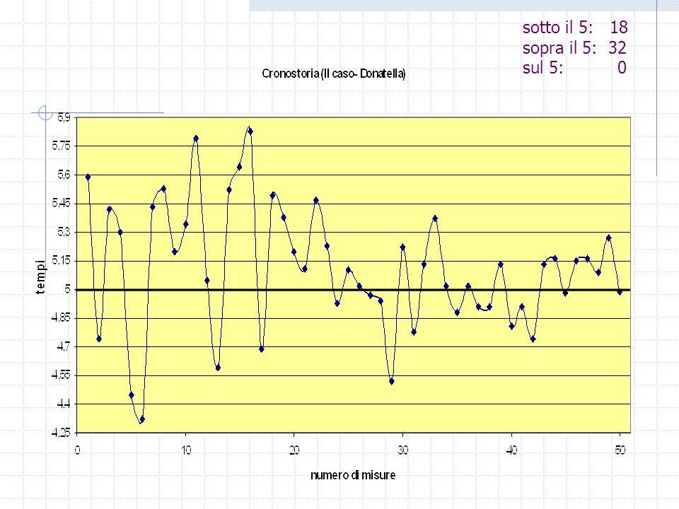 Caratteristiche della gaussiana Forma simmetrica e a campana Più la misura è precisa, più la curva è piccata attorno al valore vero Parametro di larghezza = deviazione standard Piccoli errori casuali e trascurabili errori sistematici