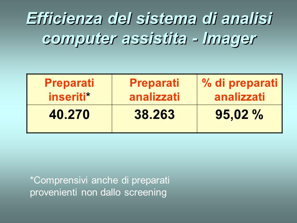 Efficienza del sistema di analisi computer assistita - Imager Preparati inseriti* Preparati analizzati % di preparati analizzati 40.27038.26395,02 % *
