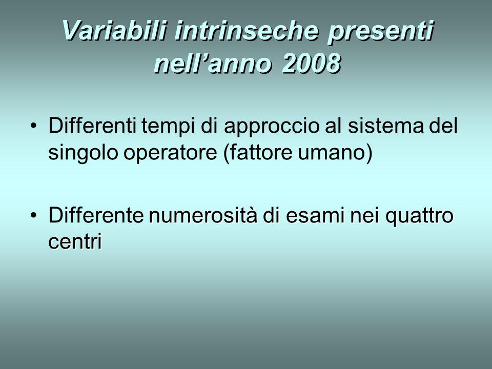 Variabili intrinseche presenti nellanno 2008 Differenti tempi di approccio al sistema del singolo operatore (fattore umano) numerositàdi esami nei qua