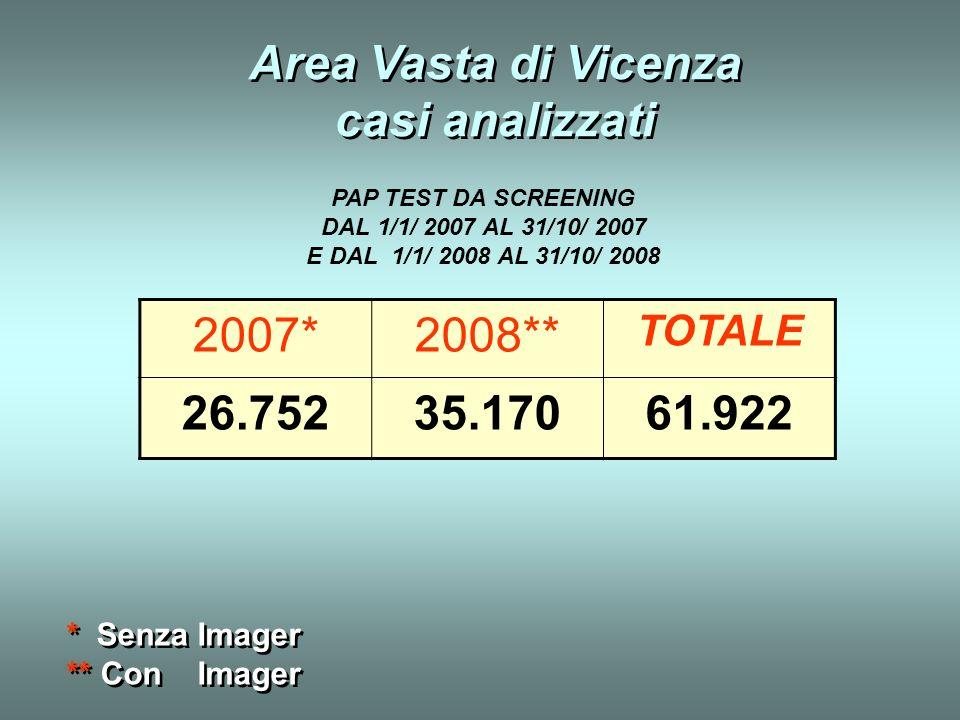 2007*2008** TOTALE 26.75235.17061.922 Area Vasta di Vicenza casi analizzati * Senza Imager ** Con Imager * Senza Imager ** Con Imager PAP TEST DA SCRE
