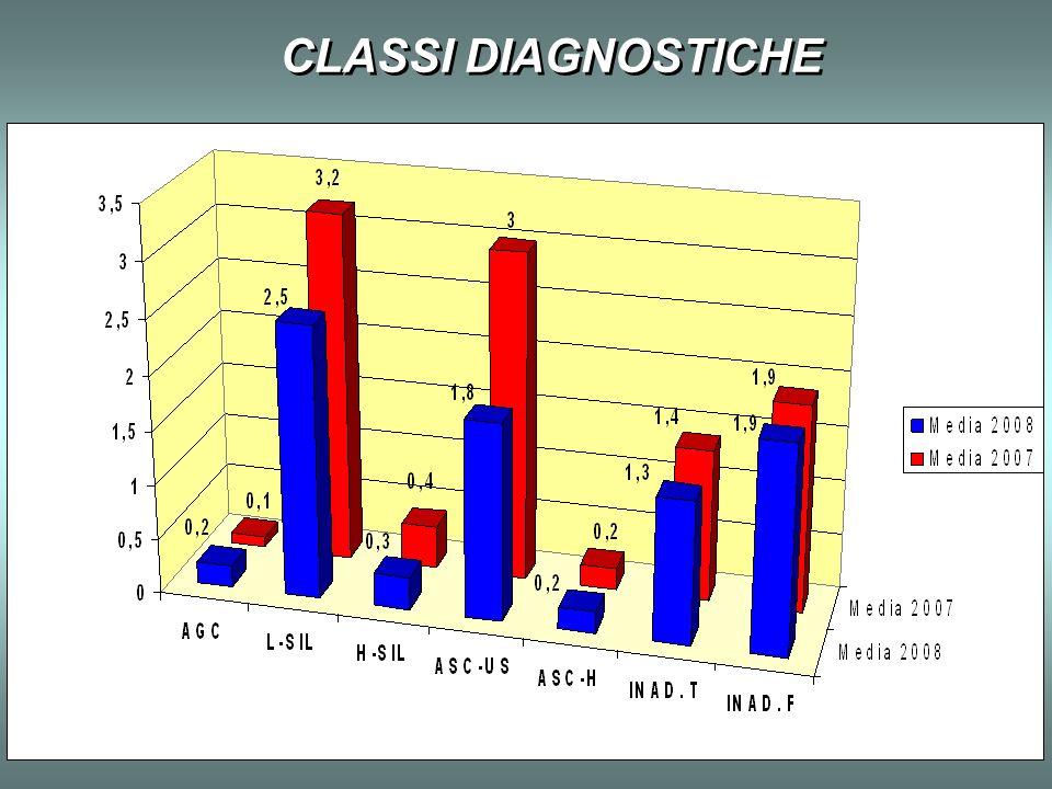 CLASSI DIAGNOSTICHE