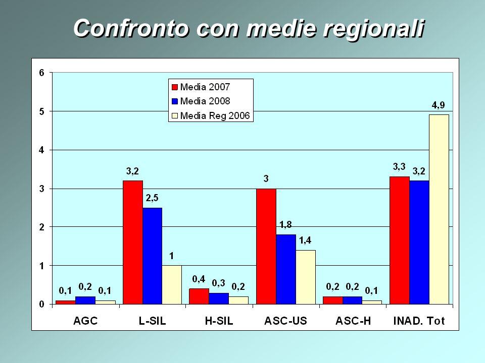 Confronto con medie regionali