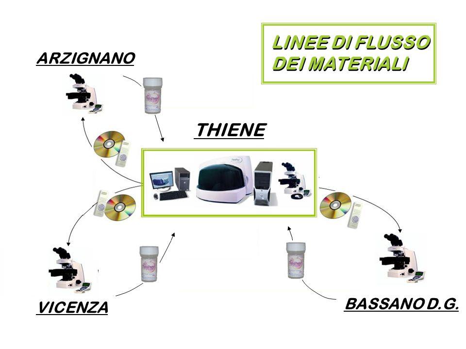 THIENE ARZIGNANO VICENZA BASSANO D.G. LINEE DI FLUSSO DEI MATERIALI