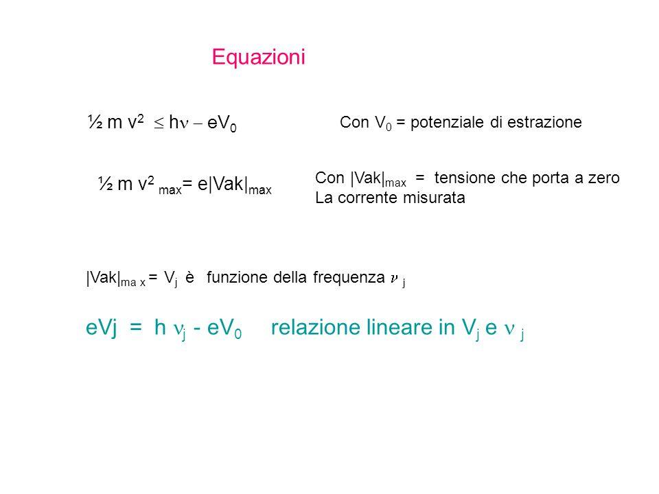 Equazioni ½ m v 2 h eV 0 ½ m v 2 max = e|Vak| max Con V 0 = potenziale di estrazione Con |Vak| max = tensione che porta a zero La corrente misurata |Vak| ma x = V j è funzione della frequenza j eVj = h j - eV 0 relazione lineare in V j e j