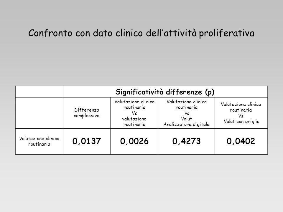 Significatività differenze (p) Differenza complessiva Valutazione clinica routinaria Vs valutazione routinaria Valutazione clinica routinaria vs Valut