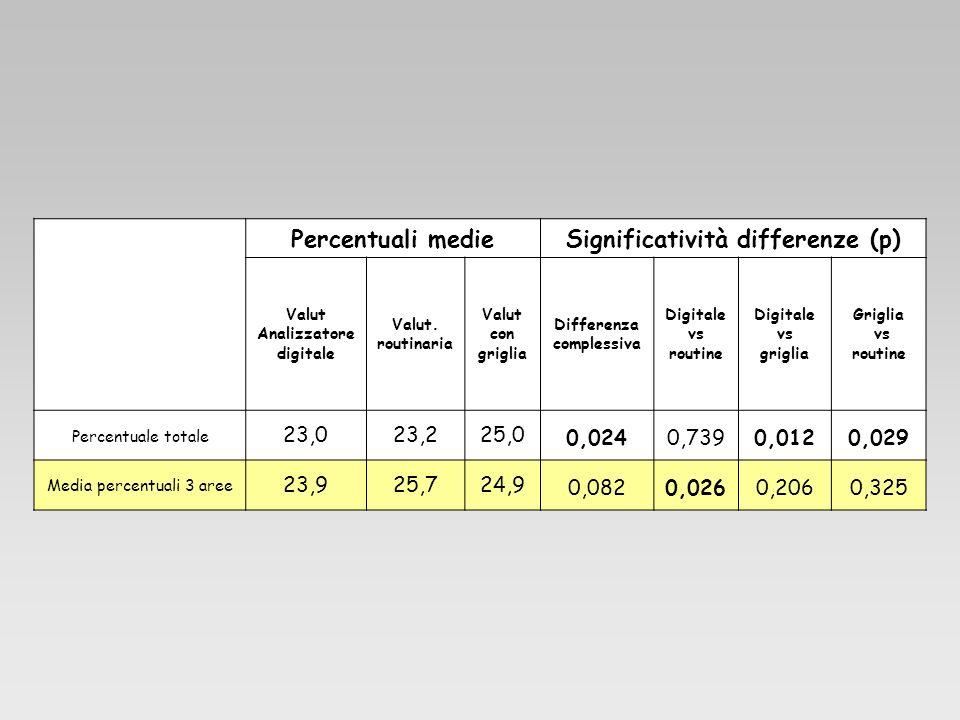Percentuali medieSignificatività differenze (p) Valut Analizzatore digitale Valut. routinaria Valut con griglia Differenza complessiva Digitale vs rou
