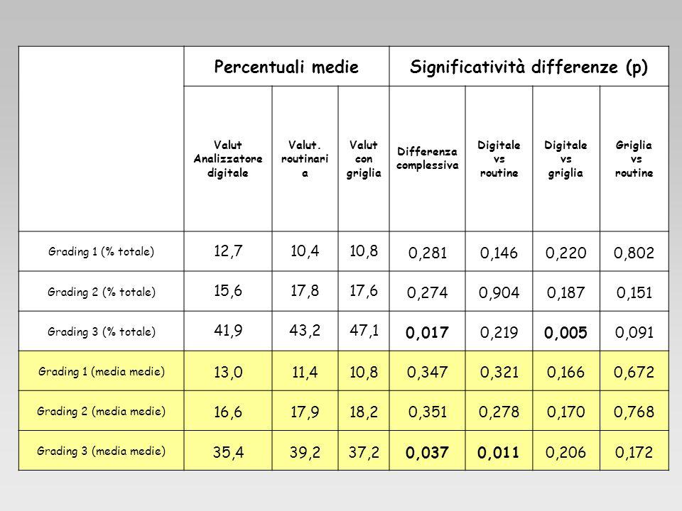 Percentuali medieSignificatività differenze (p) Valut Analizzatore digitale Valut. routinari a Valut con griglia Differenza complessiva Digitale vs ro