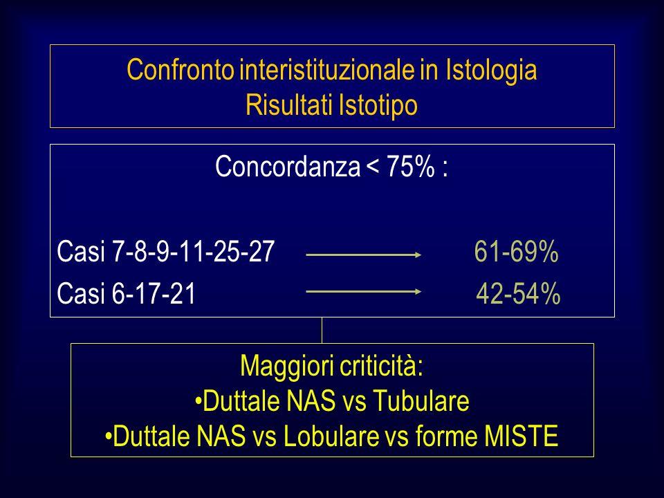Concordanza < 75% : Casi 7-8-9-11-25-27 61-69% Casi 6-17-21 42-54% Confronto interistituzionale in Istologia Risultati Istotipo Maggiori criticità: Duttale NAS vs Tubulare Duttale NAS vs Lobulare vs forme MISTE