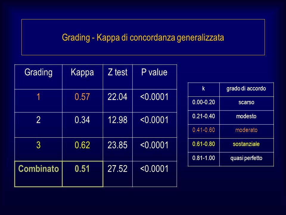 Grading - Kappa di concordanza generalizzata GradingKappaZ testP value 10.5722.04<0.0001 20.3412.98<0.0001 30.6223.85<0.0001 Combinato0.51 27.52<0.0001 kgrado di accordo 0.00-0.20scarso 0.21-0.40modesto 0.41-0.60moderato 0.61-0.80sostanziale 0.81-1.00quasi perfetto