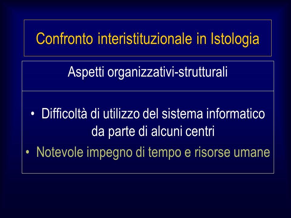 Aspetti organizzativi-strutturali Difficoltà di utilizzo del sistema informatico da parte di alcuni centri Notevole impegno di tempo e risorse umane Confronto interistituzionale in Istologia