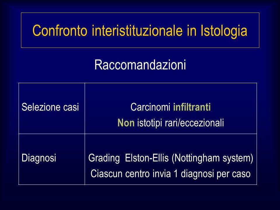 Selezione casi Carcinomi infiltranti Non istotipi rari/eccezionali DiagnosiGrading Elston-Ellis (Nottingham system) Ciascun centro invia 1 diagnosi per caso Raccomandazioni