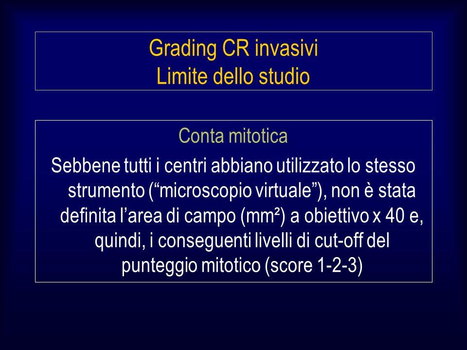 Conta mitotica Sebbene tutti i centri abbiano utilizzato lo stesso strumento (microscopio virtuale), non è stata definita larea di campo (mm²) a obiettivo x 40 e, quindi, i conseguenti livelli di cut-off del punteggio mitotico (score 1-2-3) Grading CR invasivi Limite dello studio