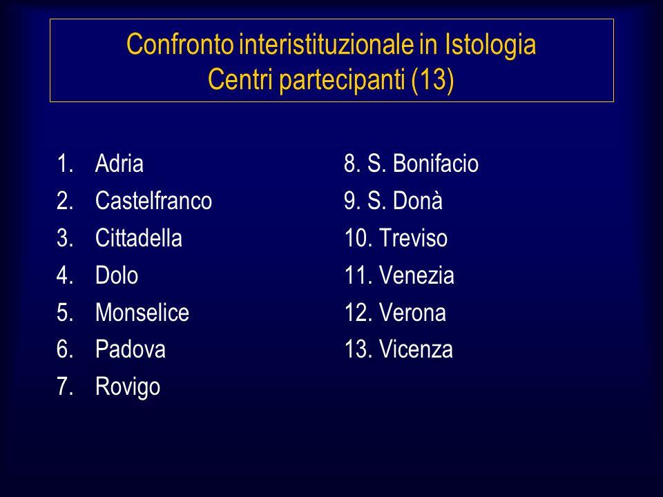Confronto interistituzionale in Istologia Centri partecipanti (13) 1.Adria 2.Castelfranco 3.Cittadella 4.Dolo 5.Monselice 6.Padova 7.Rovigo 8.