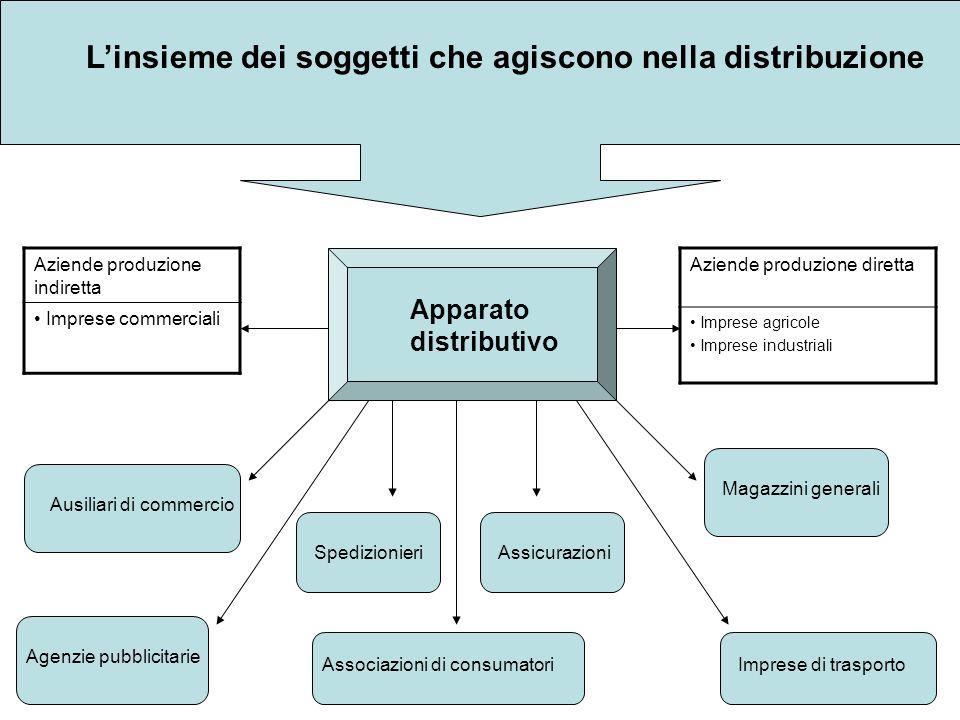 Linsieme dei soggetti che agiscono nella distribuzione Apparato distributivo Aziende produzione diretta Imprese agricole Imprese industriali Aziende p