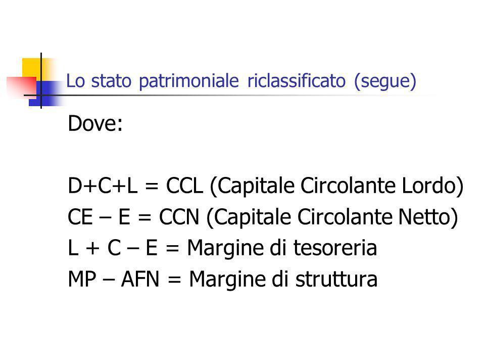 Lo stato patrimoniale riclassificato (segue) Dove: D+C+L = CCL (Capitale Circolante Lordo) CE – E = CCN (Capitale Circolante Netto) L + C – E = Margin