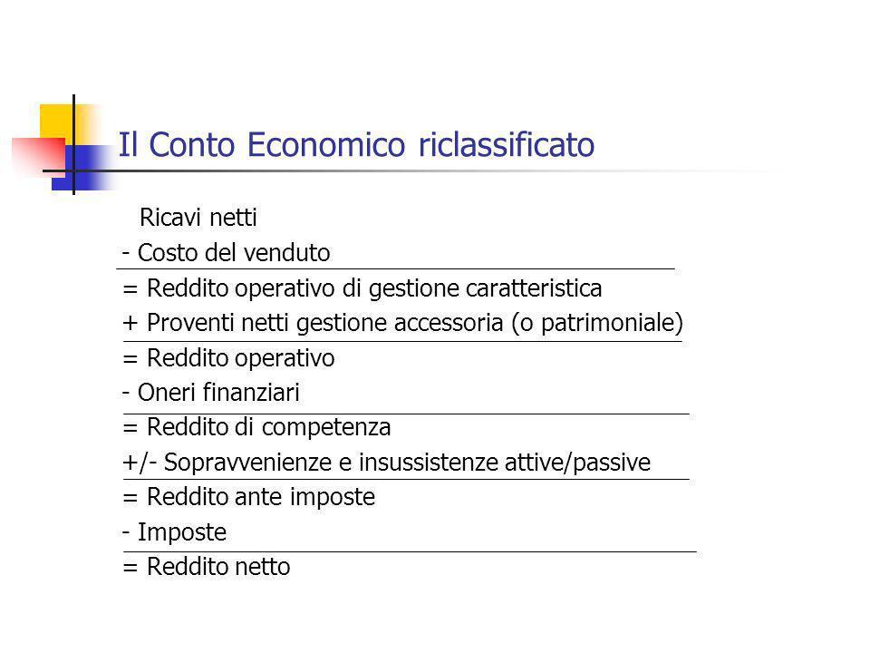 Il Conto Economico riclassificato Ricavi netti - Costo del venduto = Reddito operativo di gestione caratteristica + Proventi netti gestione accessoria