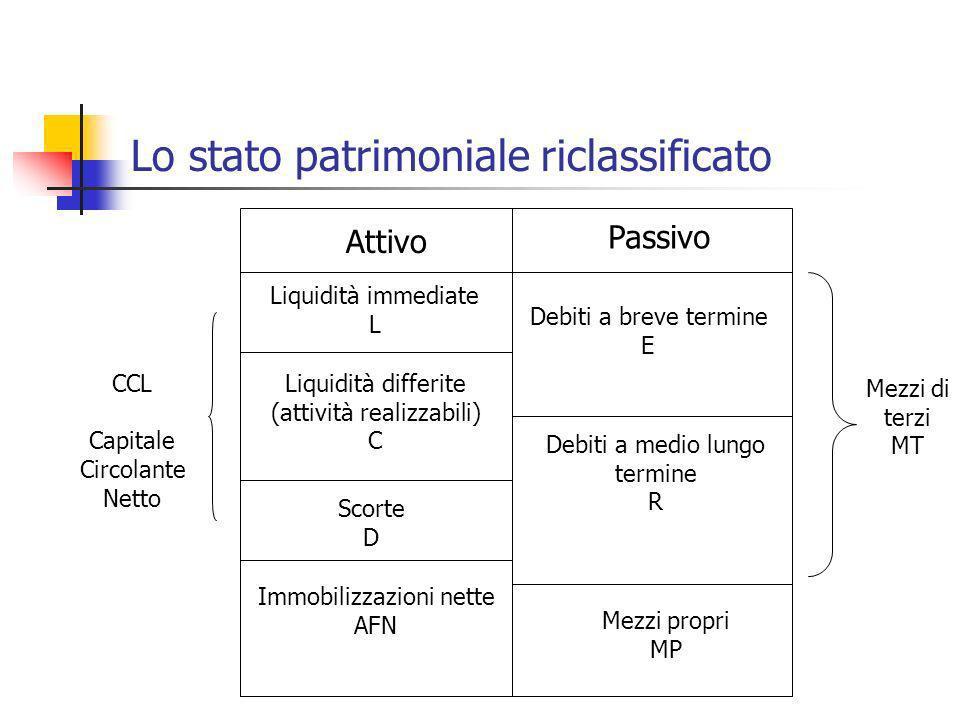 Lo stato patrimoniale riclassificato Attivo Passivo Liquidità immediate L Liquidità differite (attività realizzabili) C Scorte D Immobilizzazioni nett