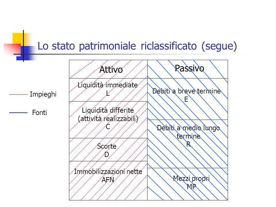 Lo stato patrimoniale riclassificato (segue) Attivo Passivo Liquidità immediate L Liquidità differite (attività realizzabili) C Scorte D Immobilizzazi