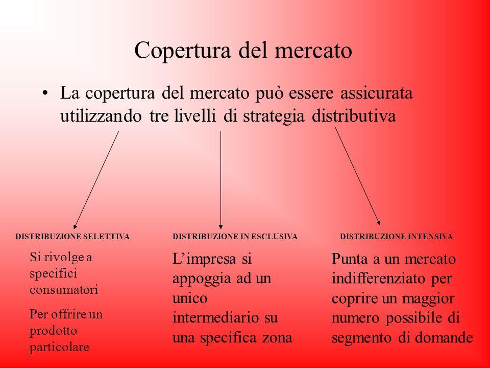 Copertura del mercato La copertura del mercato può essere assicurata utilizzando tre livelli di strategia distributiva DISTRIBUZIONE SELETTIVADISTRIBUZIONE IN ESCLUSIVADISTRIBUZIONE INTENSIVA Si rivolge a specifici consumatori Per offrire un prodotto particolare Limpresa si appoggia ad un unico intermediario su una specifica zona Punta a un mercato indifferenziato per coprire un maggior numero possibile di segmento di domande