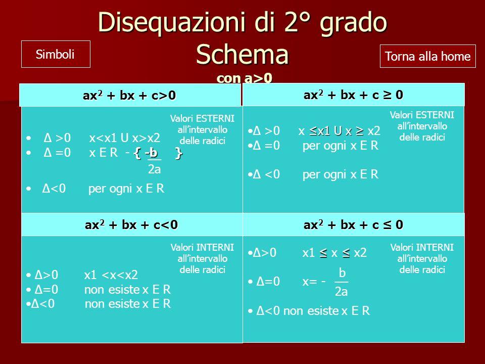 Disequazioni di 2° grado Schema con a>0 Δ >0 x x2 { -b }Δ =0 x E R - { -b } Δ>0 x1 <x<x2 Δ=0 non esiste x E R Δ<0 non esiste x E R Δ>0 x1 x x2 Δ=0 x= - Δ<0 non esiste x E R x1 U xΔ >0 x x1 U x x2 Δ =0 per ogni x E R Δ <0 per ogni x E R ax 2 + bx + c>0 ax 2 + bx + c 0 ax 2 + bx + c<0 ax 2 + bx + c 0 __ 2a Δ<0 per ogni x E R __ b 2a Valori ESTERNI allintervallo delle radici Torna alla home Simboli Valori ESTERNI allintervallo delle radici Valori INTERNI allintervallo delle radici