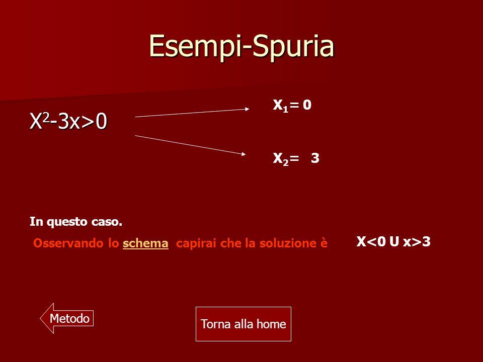 Esempi-Spuria X 2 -3x>0 X 1 = 0 X 2 = 3 In questo caso.