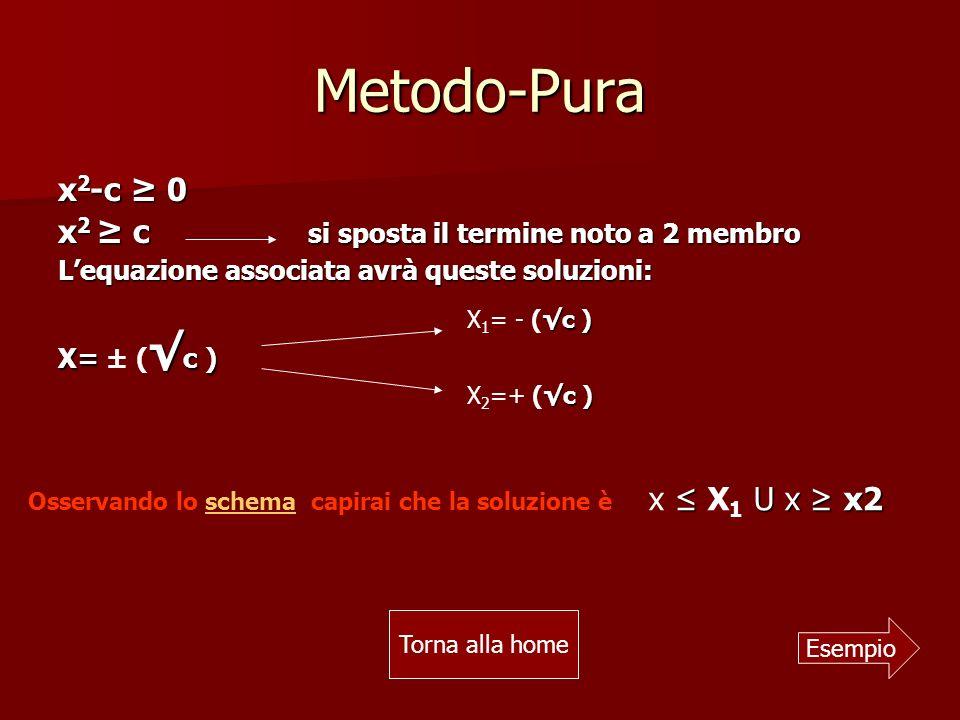 Metodo-Pura x 2 -c 0 x 2 c si sposta il termine noto a 2 membro Lequazione associata avrà queste soluzioni: X= c ) X= ± ( c ) Esempio Osservando lo schema capirai che la soluzione èschema U x x2 x X 1 U x x2 c ) X 1 = - (c ) c ) X 2 =+ (c ) Torna alla home