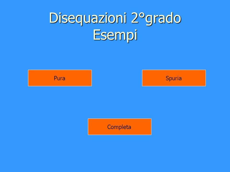 Disequazioni 2°grado Esempi Pura Completa Spuria