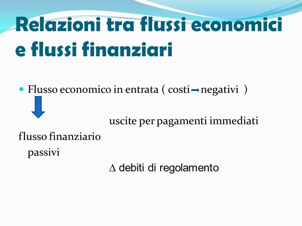 Relazioni tra flussi economici e flussi finanziari Flusso economico in entrata ( costi negativi ) uscite per pagamenti immediati flusso finanziario pa