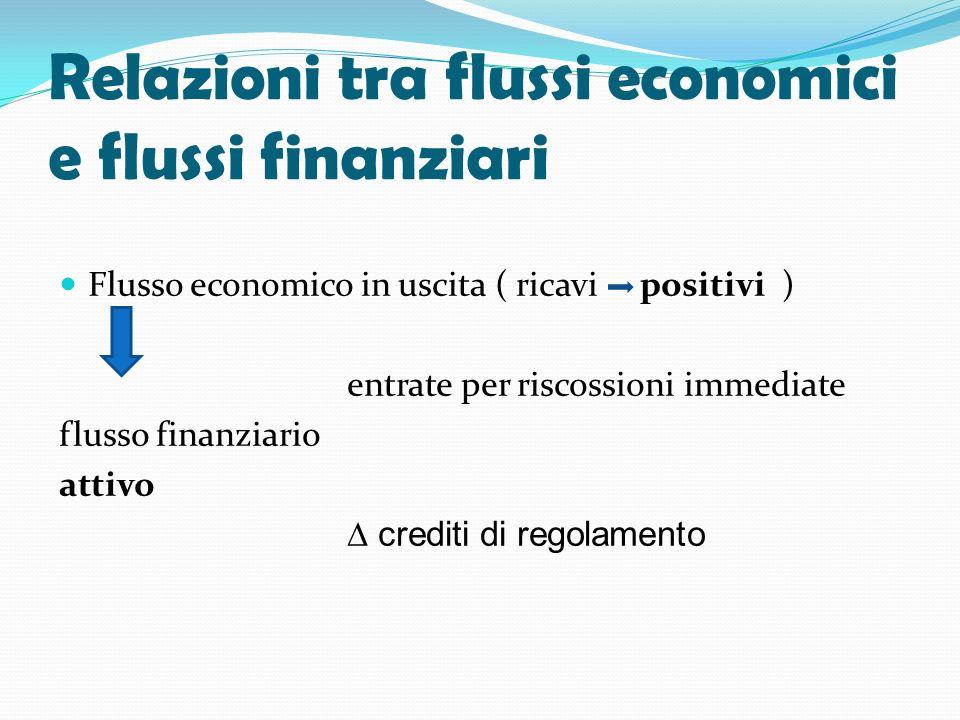 Relazioni tra flussi economici e flussi finanziari Flusso economico in uscita ( ricavi positivi ) entrate per riscossioni immediate flusso finanziario