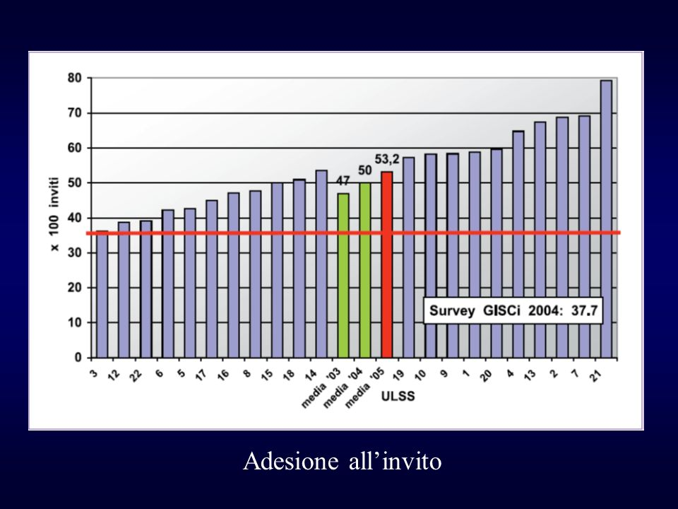 2005 – Pap test positivi : 4685 2005 – invii a colposcopia : 4208