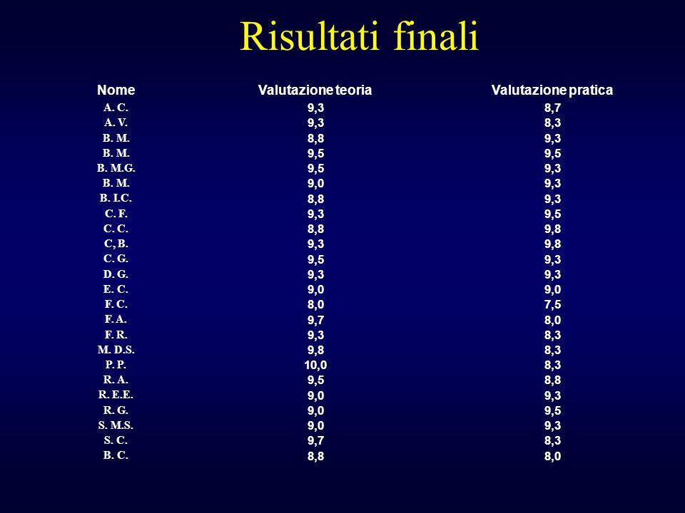 Risultati finali NomeValutazione teoriaValutazione pratica A. C. 9,38,7 A. V. 9,38,3 B. M. 8,89,3 B. M. 9,5 B. M.G. 9,59,3 B. M. 9,09,3 B. I.C. 8,89,3